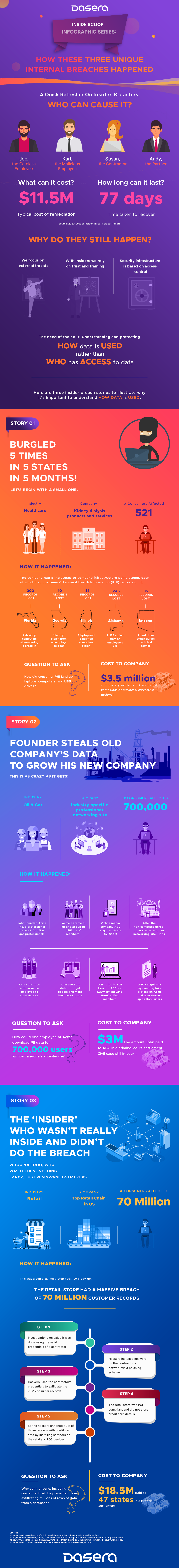 Dasera-insider-breach-stories-inside-scoop-data security infographic 1.png