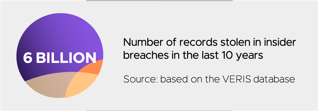 records-stolen-insider-breaches-dasera